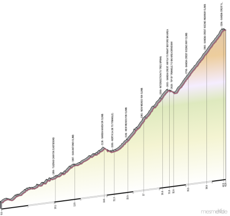 Elevation profile of the Bill McLain Memorial Crest Race in metric units