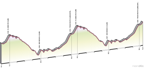Elevation profile of the Tour de Los Alamos