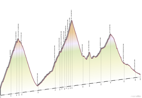 Triple Bypass elevation profile. In the metric system.