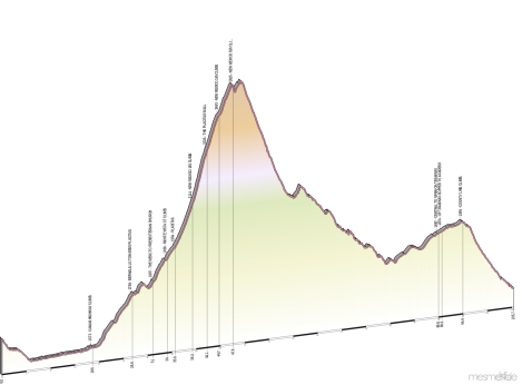 Elevation profile of Around the Mountain